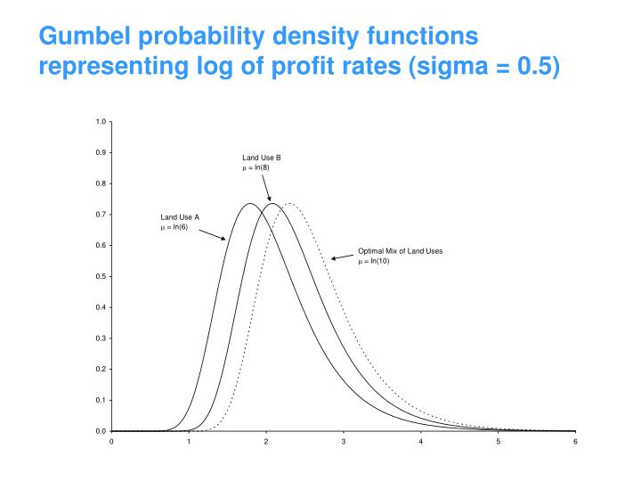 Gumbel probability density functions representing log of profit rates (sigma = 0.5)