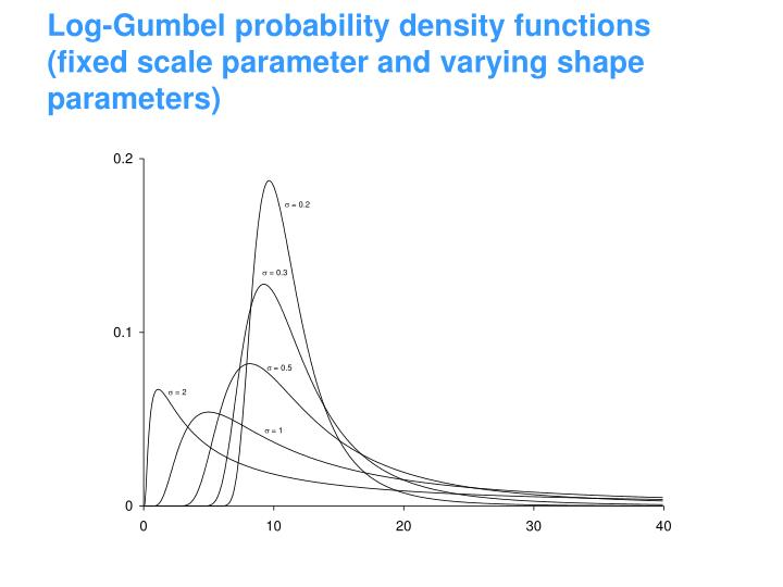 Log-Gumbel probability density functions (fixed scale parameter and varying shape parameters)