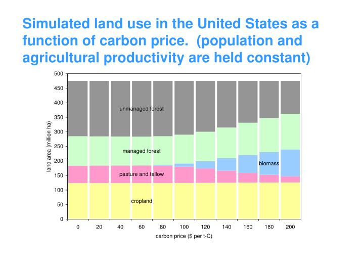 Simulated land use in the United States as a function of carbon price.  (population and agricultural productivity are held constant)