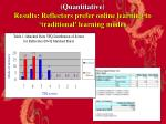 quantitative results reflectors prefer online learning to traditional learning modes