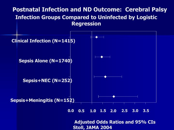 Postnatal Infection and ND Outcome:  Cerebral Palsy