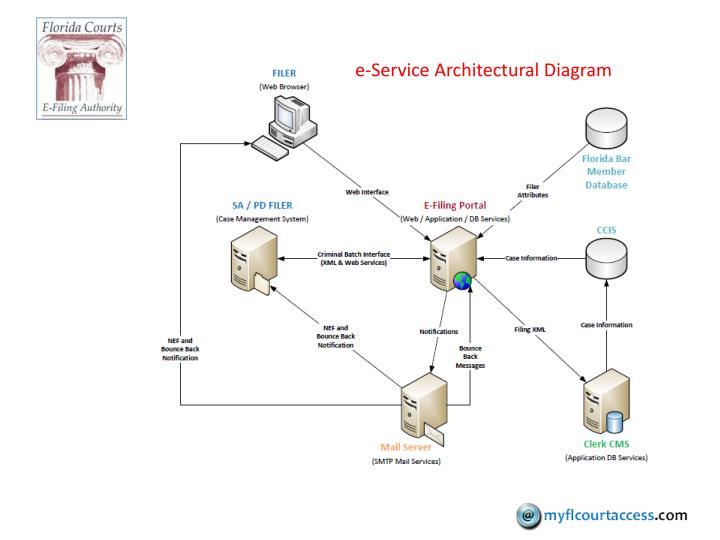 e-Service Architectural Diagram