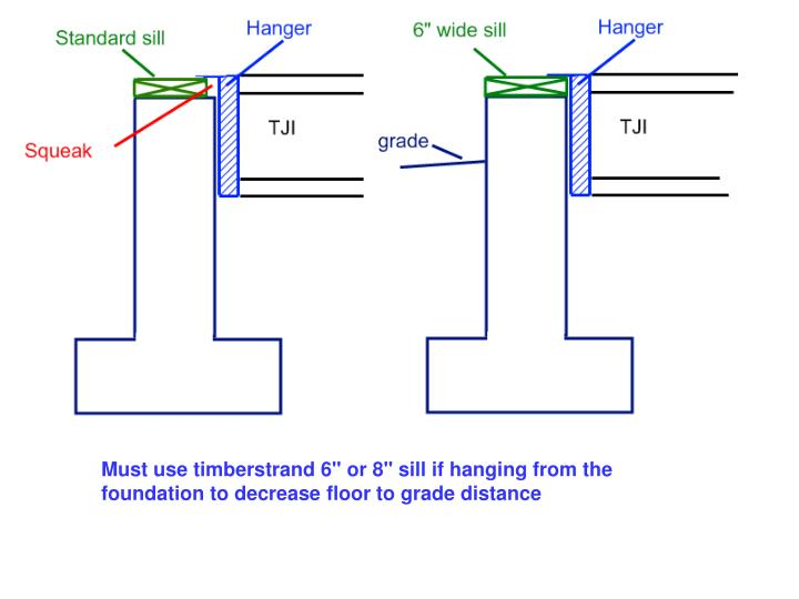 """Must use timberstrand 6"""" or 8"""" sill if hanging from the foundation to decrease floor to grade distance"""