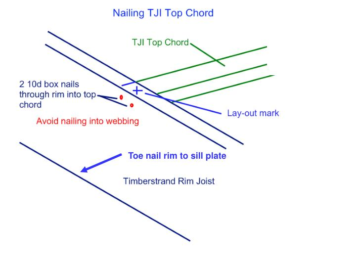 Toe nail rim to sill plate