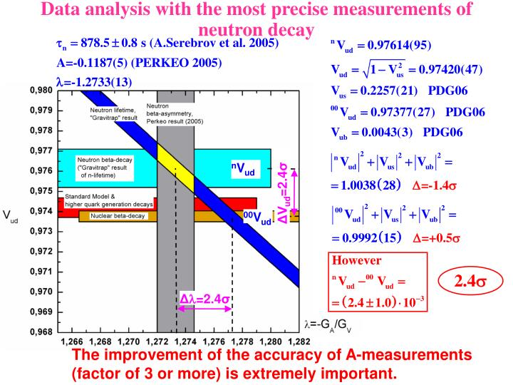 Data analysis with the most precise measurements of neutron decay