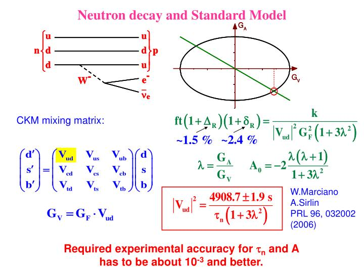 Neutron decay and Standard Model