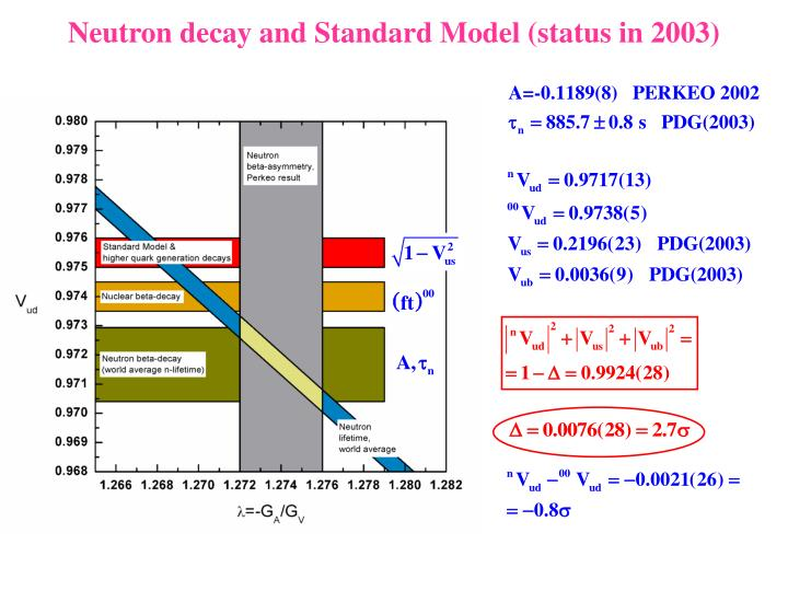 Neutron decay and Standard Model (status in 2003)