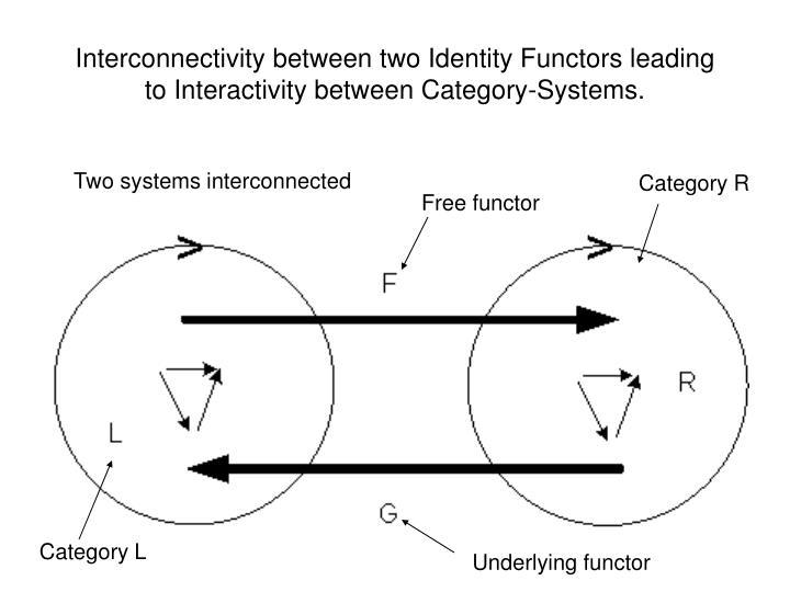 Interconnectivity between two Identity Functors leading