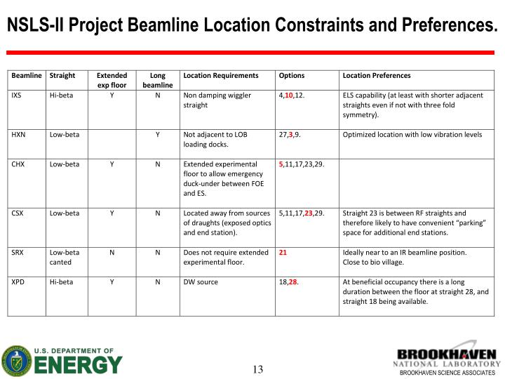 NSLS-II Project Beamline Location Constraints and Preferences.