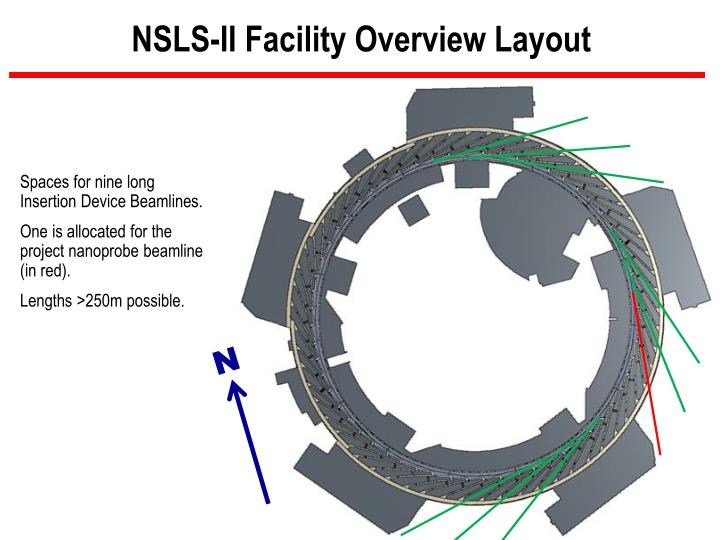 NSLS-II Facility Overview Layout