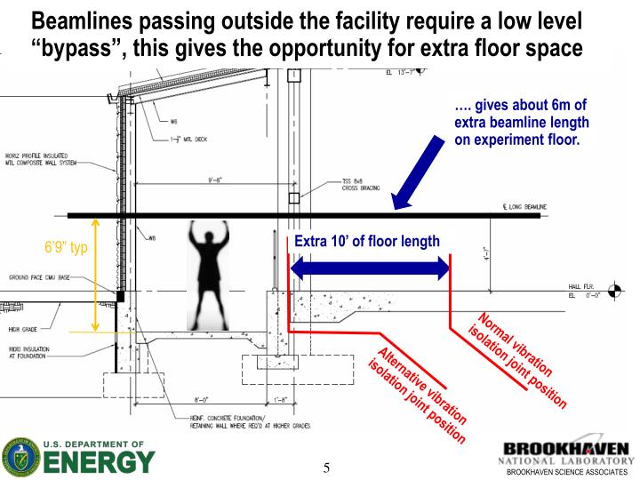 """Beamlines passing outside the facility require a low level """"bypass"""", this gives the opportunity for extra floor space"""