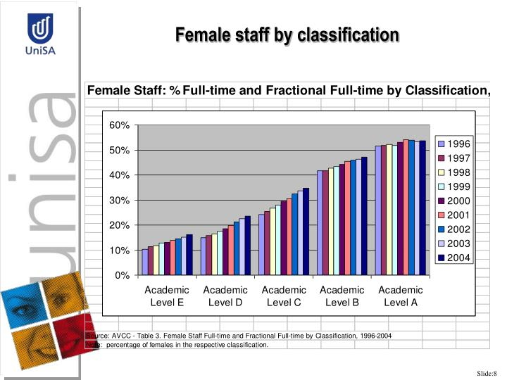 Female staff by classification