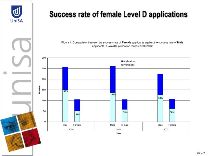 Success rate of female Level D applications