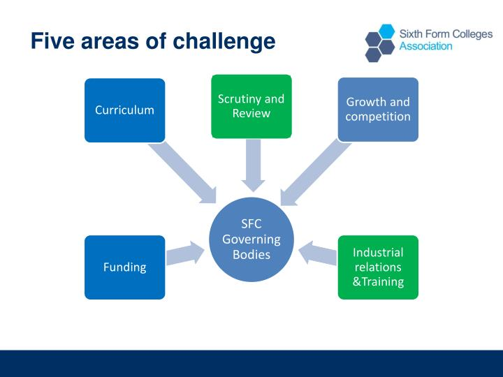 Five areas of challenge