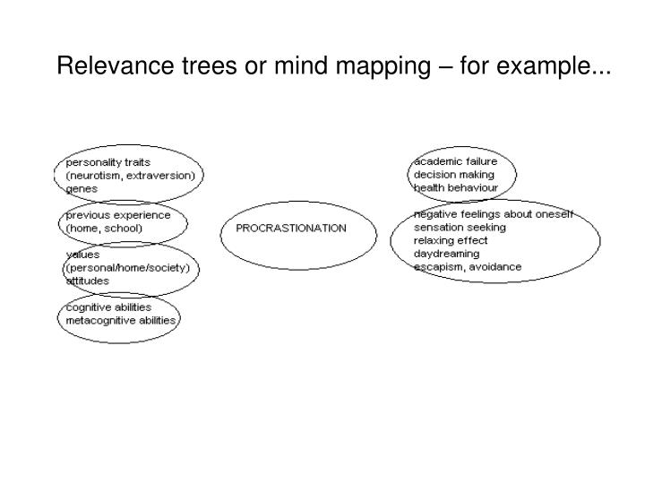 Relevance trees or mind mapping – for example...
