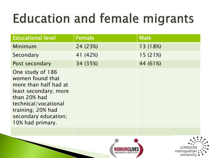 Education and female migrants