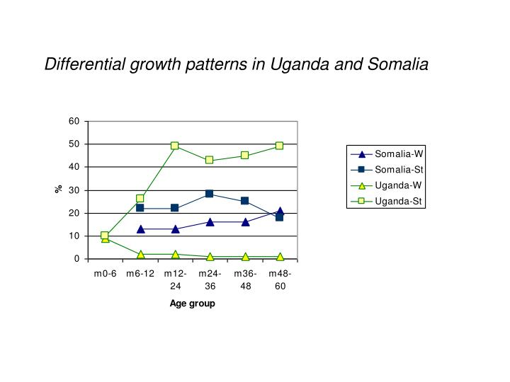 Differential growth patterns in Uganda and Somalia