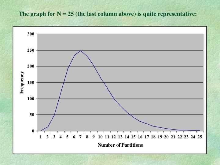 The graph for N = 25 (the last column above) is quite representative:
