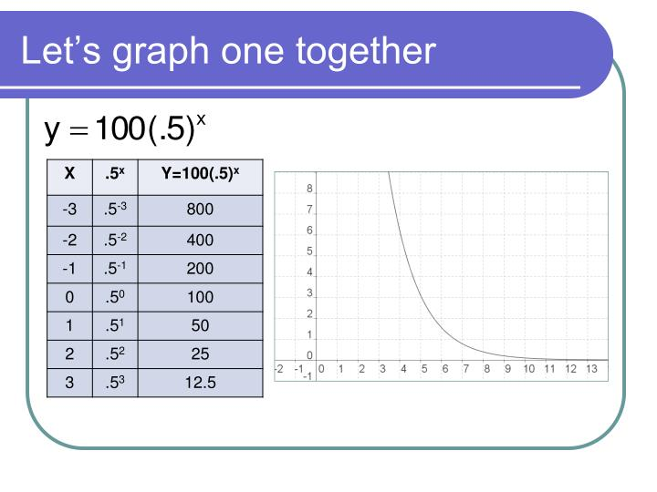 Let's graph one together