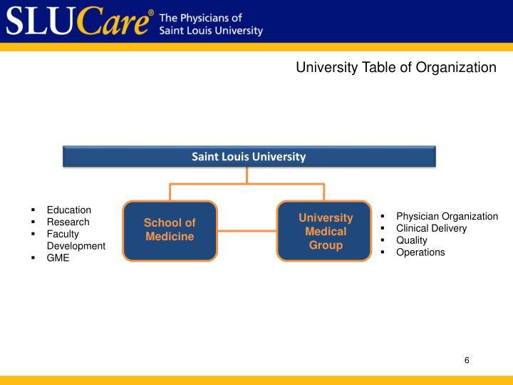 University Table of Organization