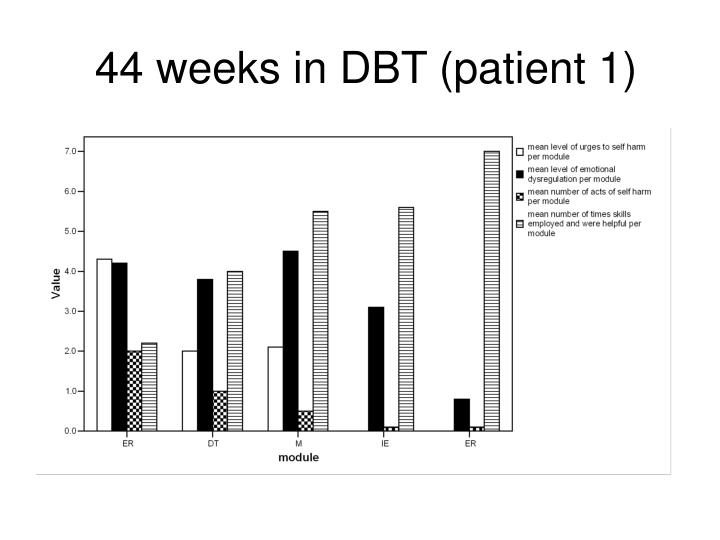 44 weeks in DBT (patient 1)