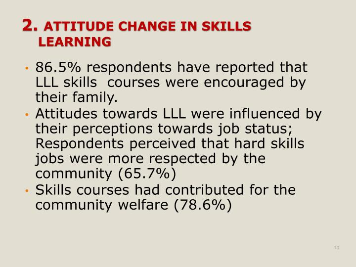 86.5% respondents have reported that LLL skills  courses were encouraged by their family.
