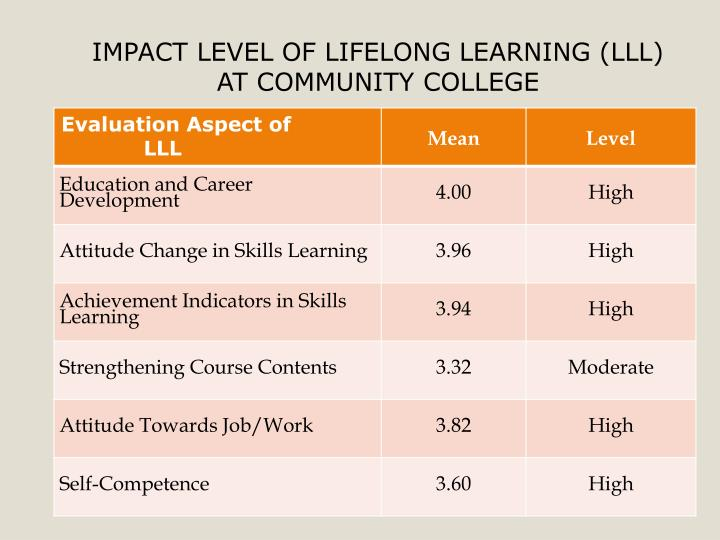 IMPACT LEVEL OF LIFELONG LEARNING (LLL)  AT COMMUNITY COLLEGE