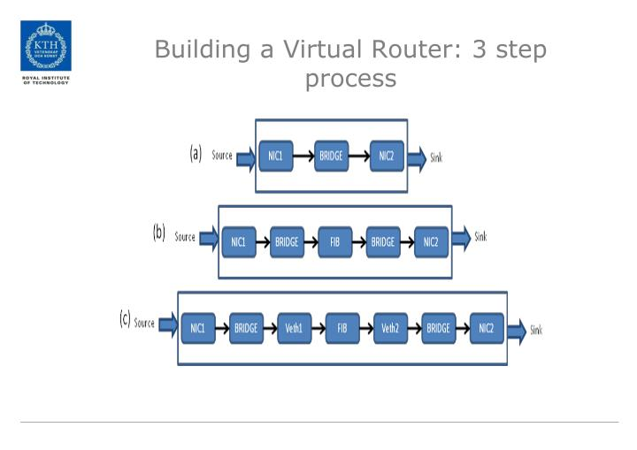 Building a Virtual Router: 3 step process