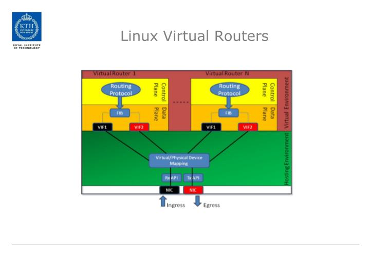 Linux Virtual Routers