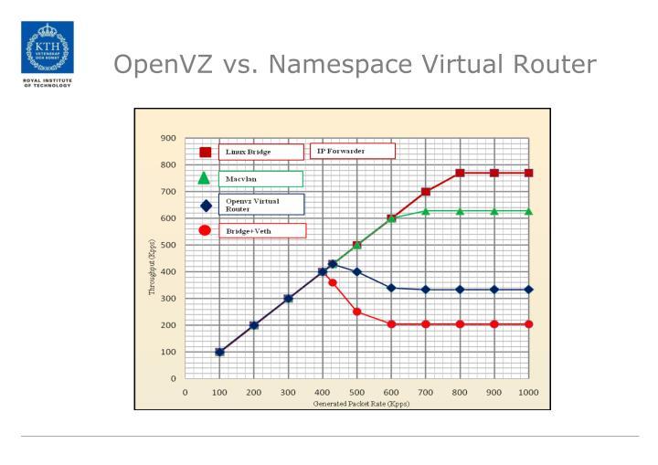 OpenVZ vs. Namespace Virtual Router