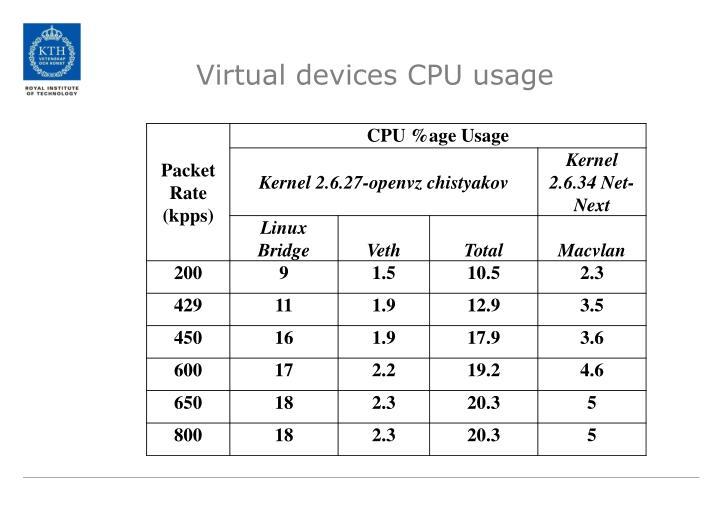 Virtual devices CPU usage