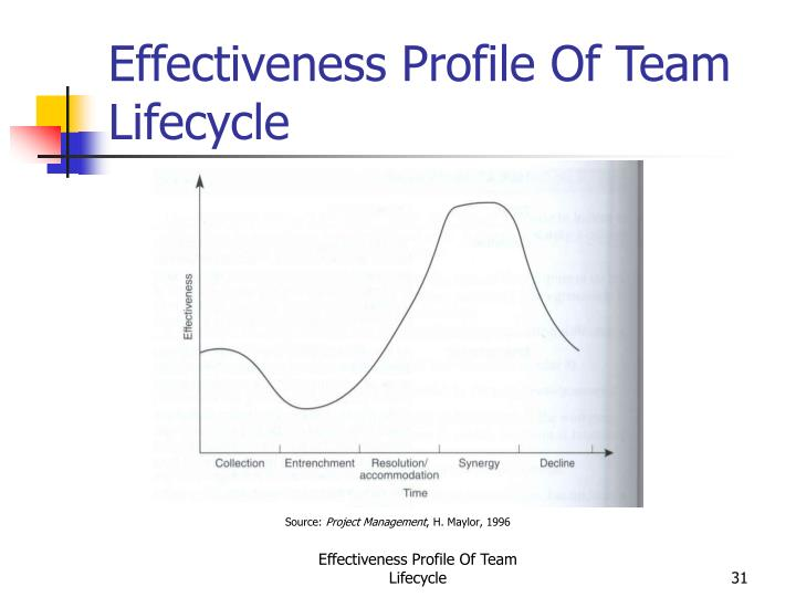 Effectiveness Profile Of Team Lifecycle