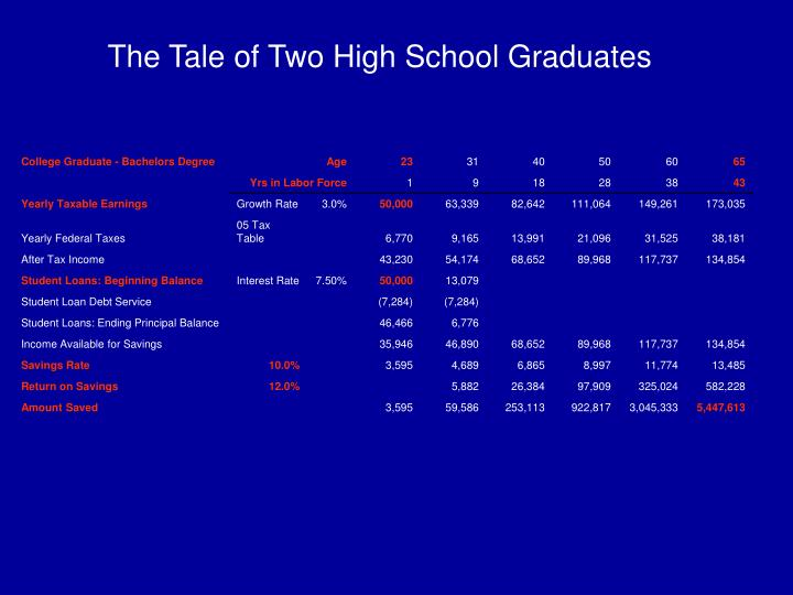 The Tale of Two High School Graduates
