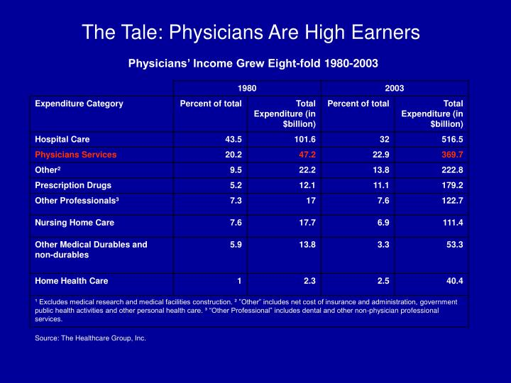 The Tale: Physicians Are High Earners