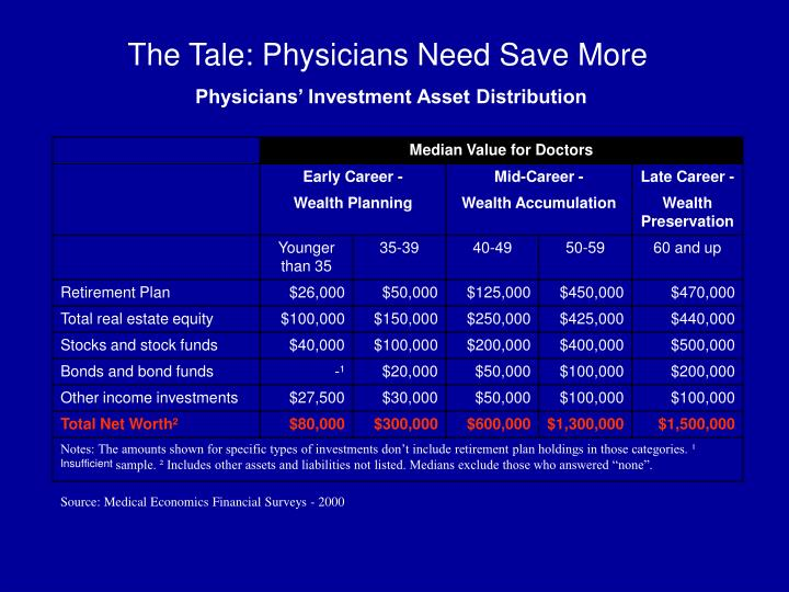 The Tale: Physicians Need Save More