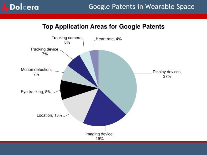 Google Patents in Wearable