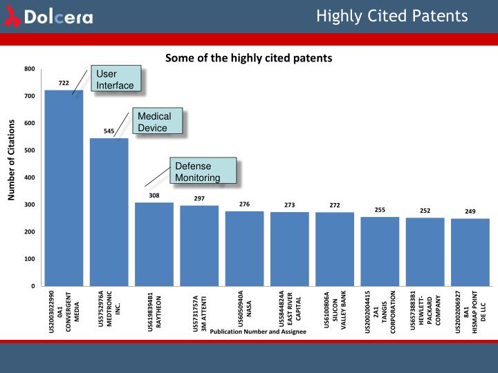 Highly Cited Patents