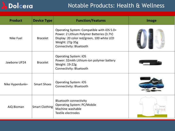 Notable Products: Health & Wellness