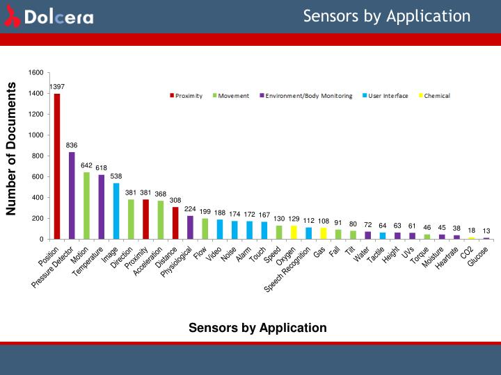 Sensors by Application