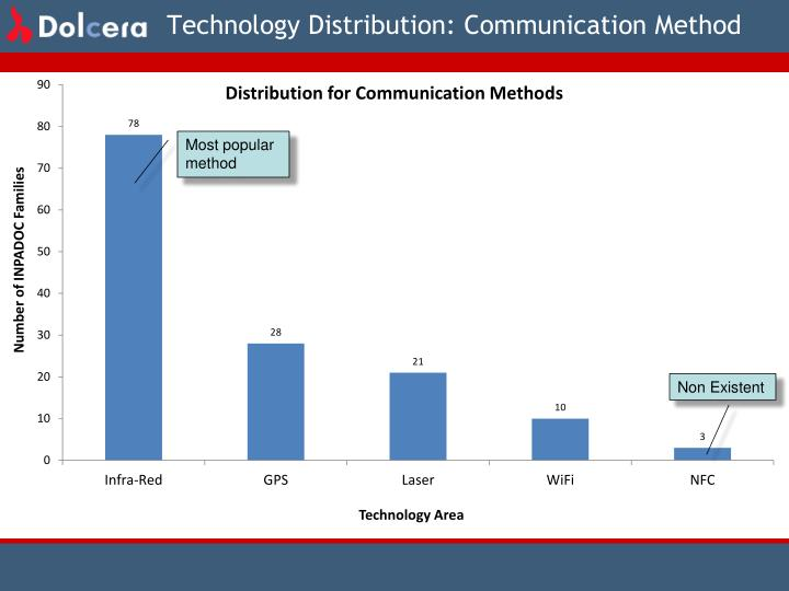 Technology Distribution: Communication Method