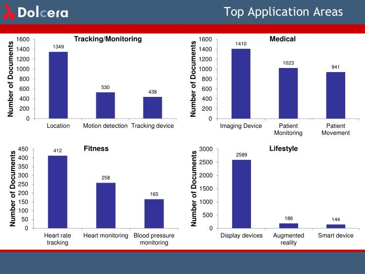 Top Application Areas