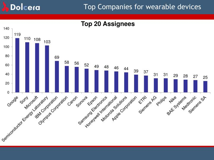 Top Companies for wearable devices
