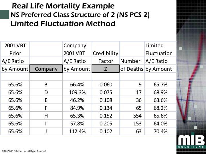 Real Life Mortality Example