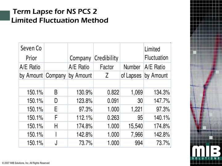 Term Lapse for NS PCS 2