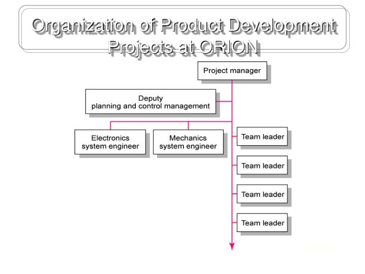 Organization of Product Development Projects at ORION