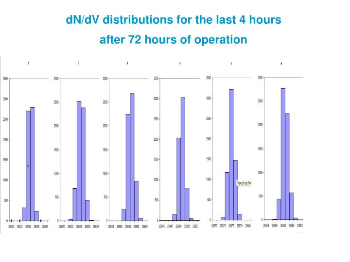 dN/dV distributions for the last 4 hours