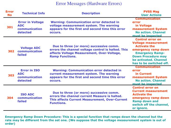 Error Messages (Hardware Errors)
