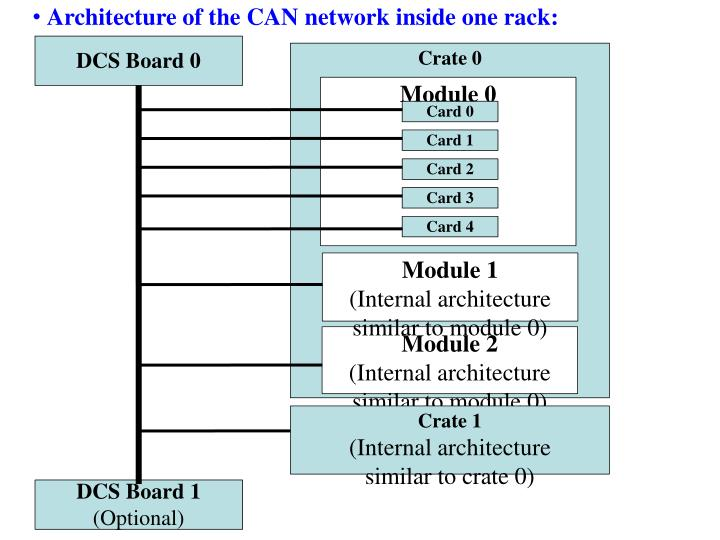 Architecture of the CAN network inside one rack:
