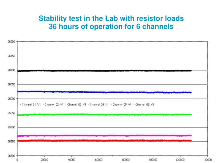 Stability test in the Lab with resistor loads