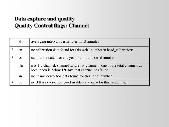 Data capture and quality
